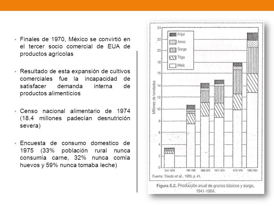Finales de 1970, México se convirtió en el tercer socio comercial de EUA de productos agrícolas
