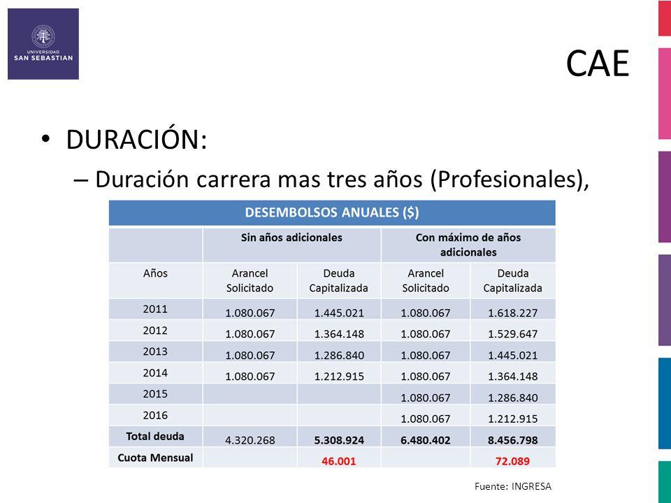 CAE DURACIÓN: Duración carrera mas tres años (Profesionales),