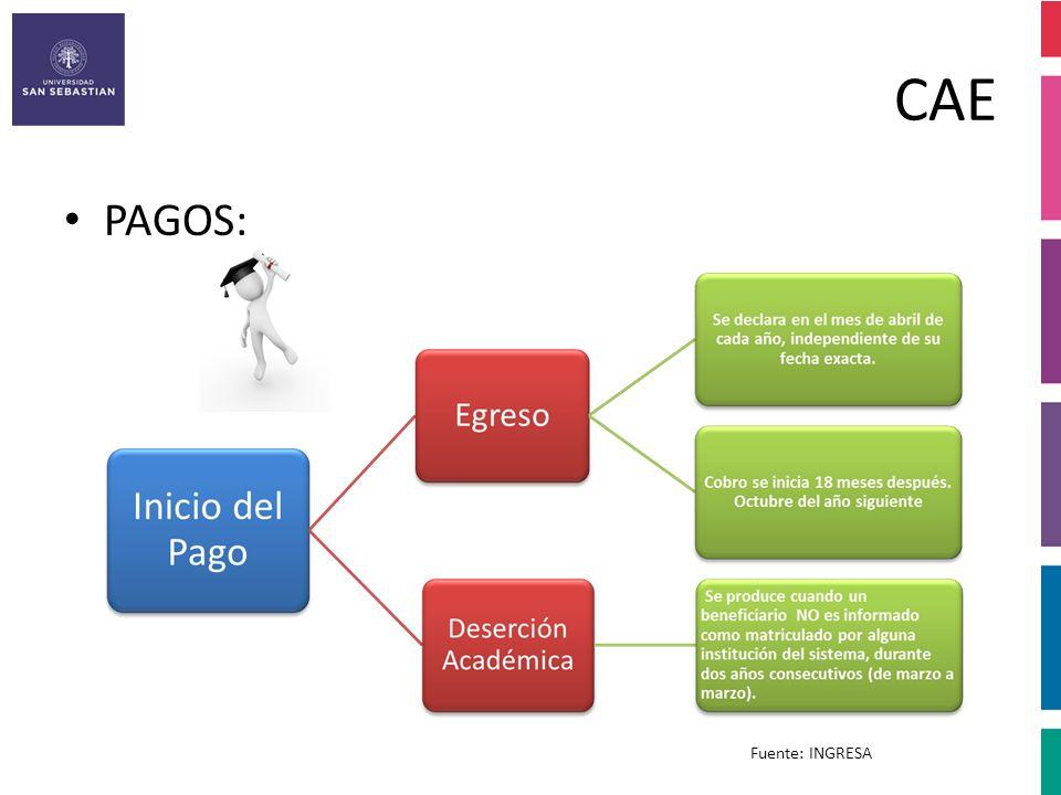 CAE PAGOS: Fuente: INGRESA
