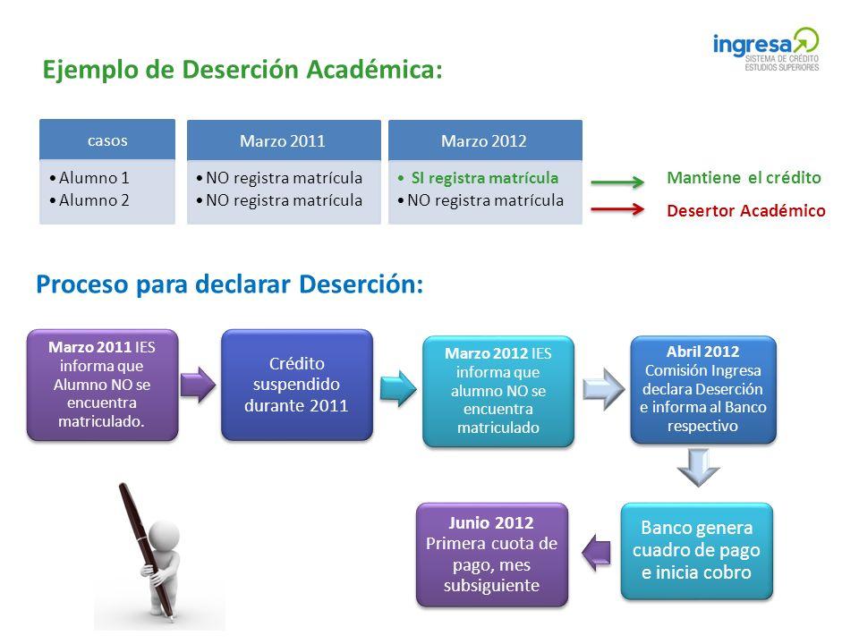 Ejemplo de Deserción Académica: