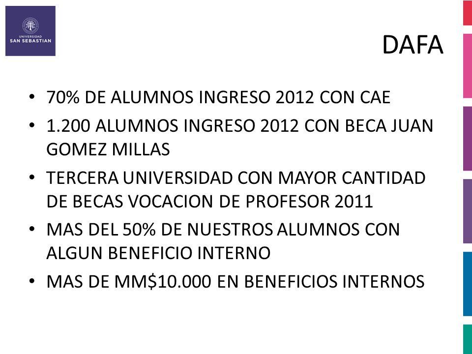 DAFA 70% DE ALUMNOS INGRESO 2012 CON CAE