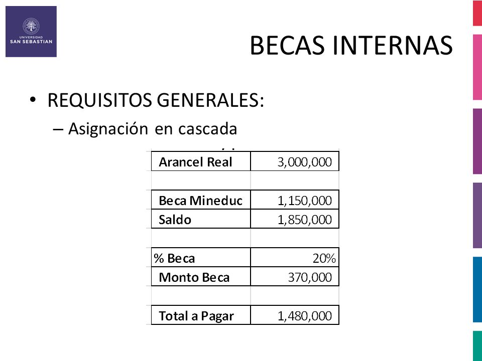 BECAS INTERNAS REQUISITOS GENERALES: Asignación en cascada