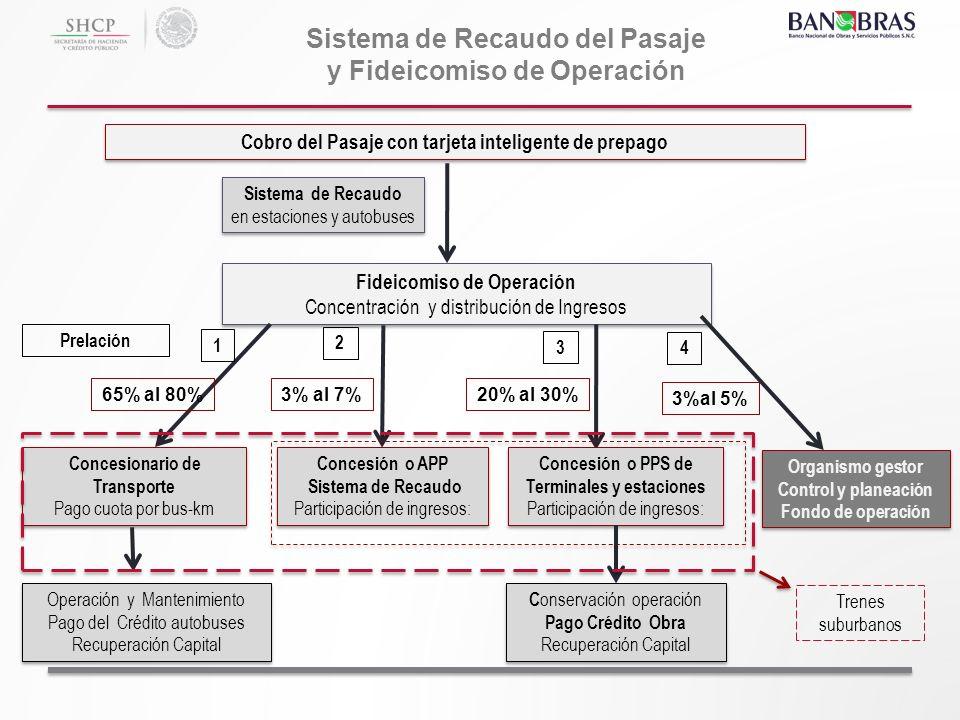 Sistema de Recaudo del Pasaje y Fideicomiso de Operación