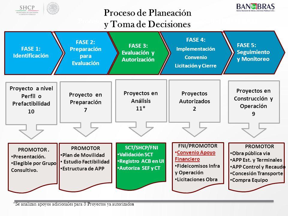 Proceso de Planeación y Toma de Decisiones
