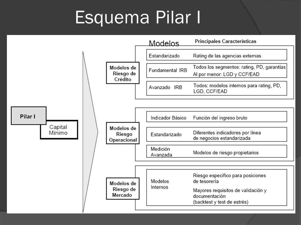 Esquema Pilar I