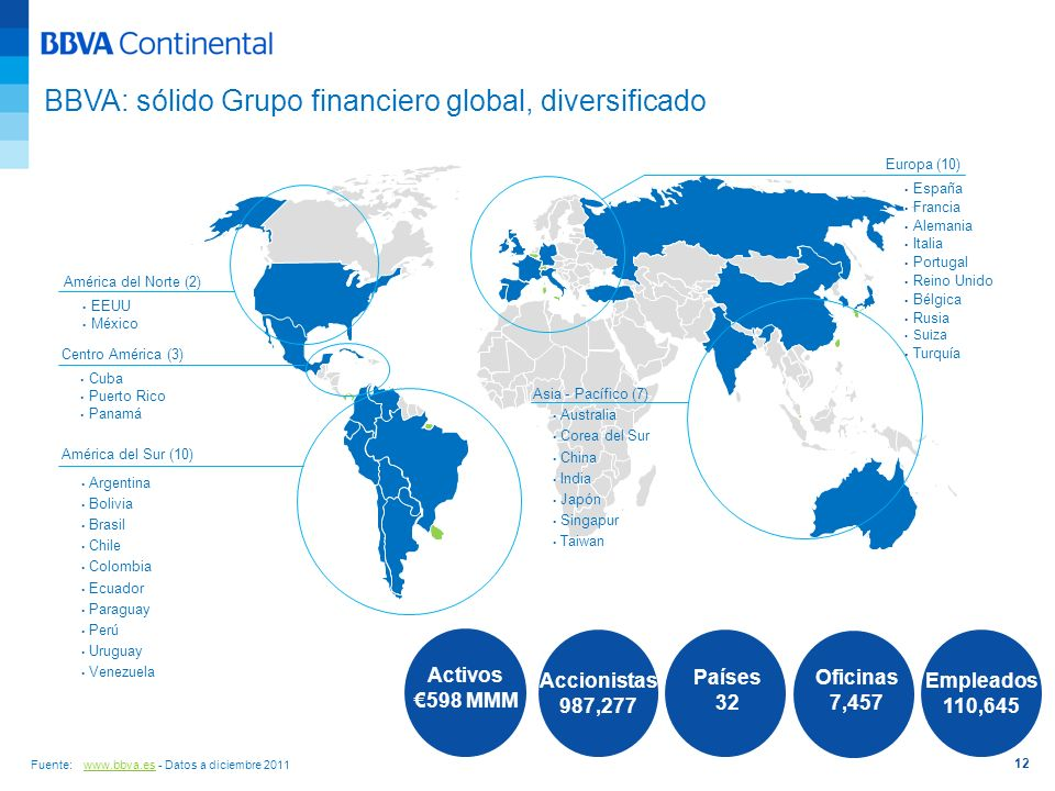 BBVA: sólido Grupo financiero global, diversificado
