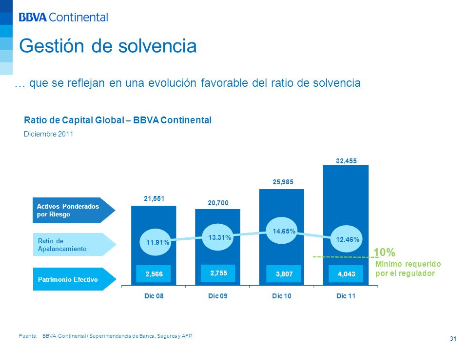 Gestión de solvencia… que se reflejan en una evolución favorable del ratio de solvencia. Ratio de Capital Global – BBVA Continental.