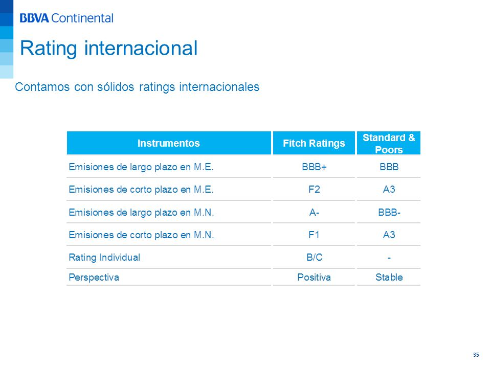 Rating internacional Contamos con sólidos ratings internacionales 35