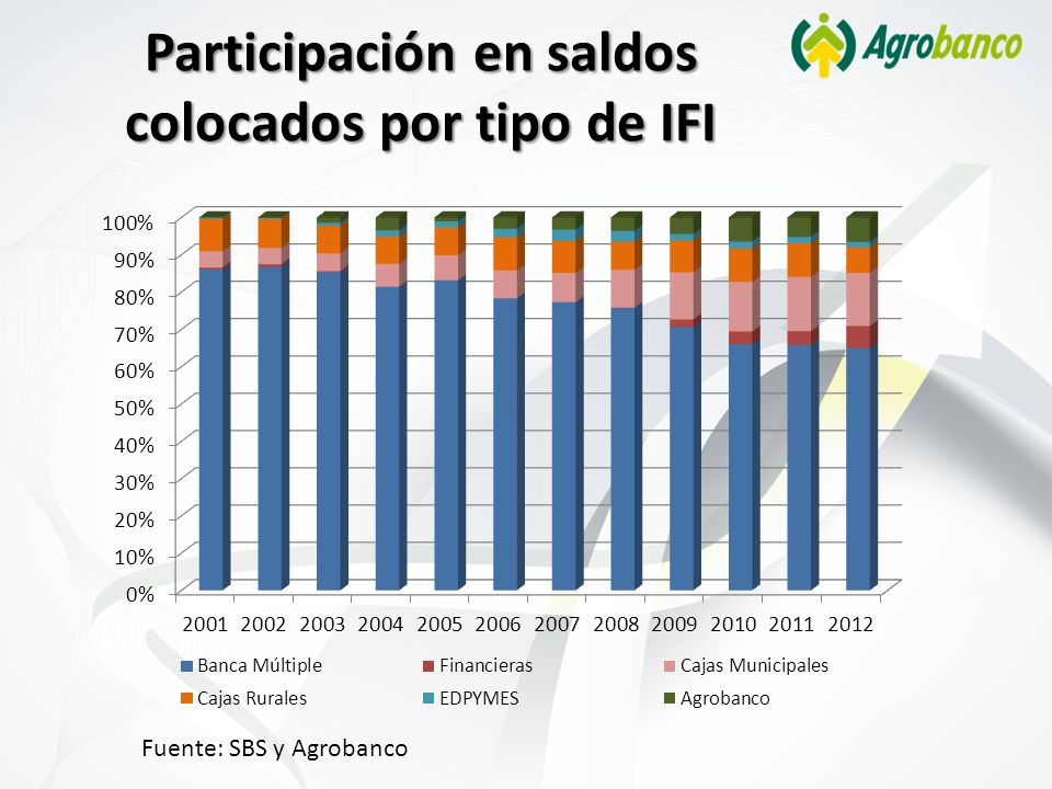 Participación en saldos colocados por tipo de IFI