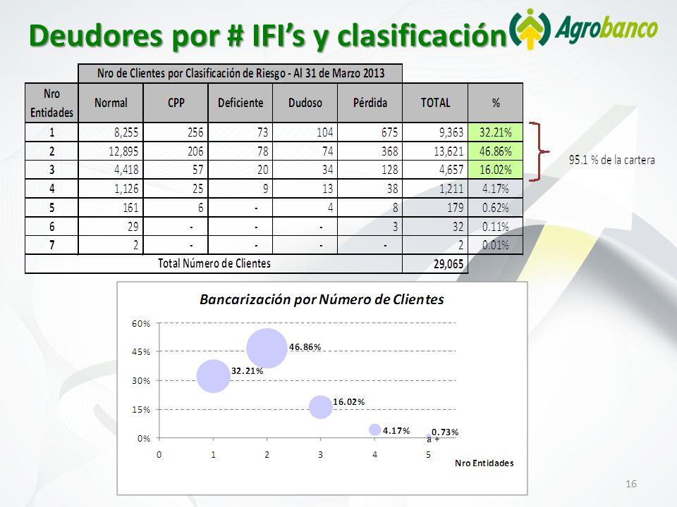 Deudores por # IFI's y clasificación
