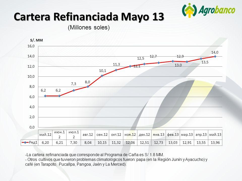 Cartera Refinanciada Mayo 13 (Millones soles)