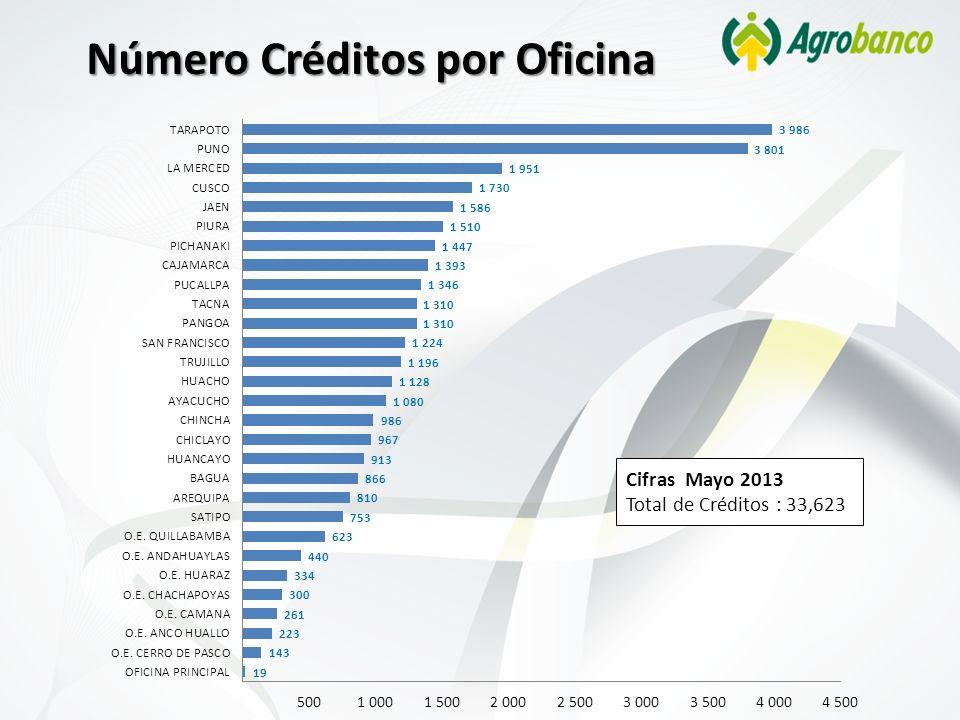 Número Créditos por Oficina