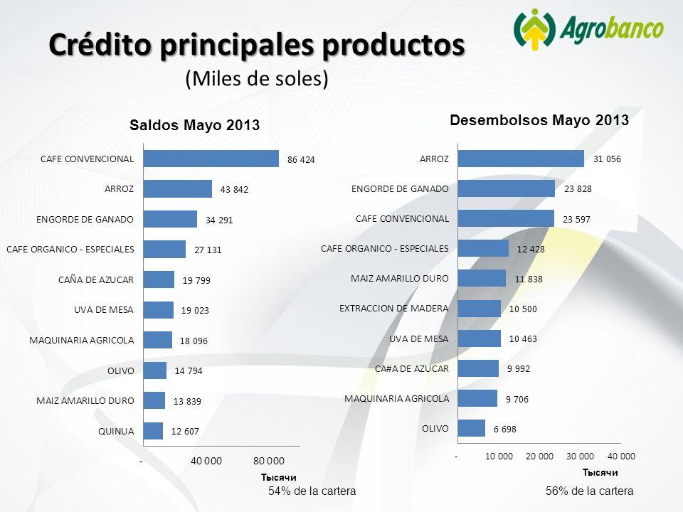 Crédito principales productos