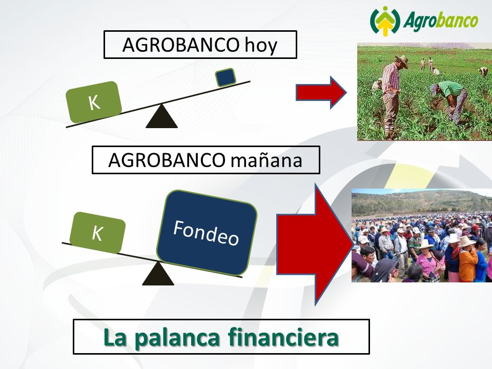 K AGROBANCO hoy K Fondeo AGROBANCO mañana La palanca financiera