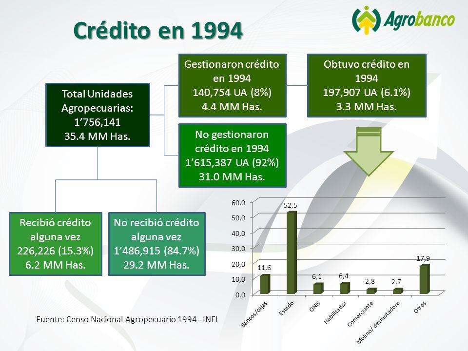 Crédito en 1994 Gestionaron crédito en 1994 140,754 UA (8%)