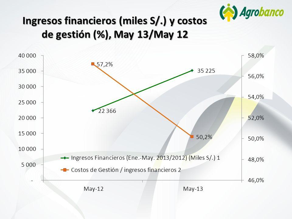 Ingresos financieros (miles S/