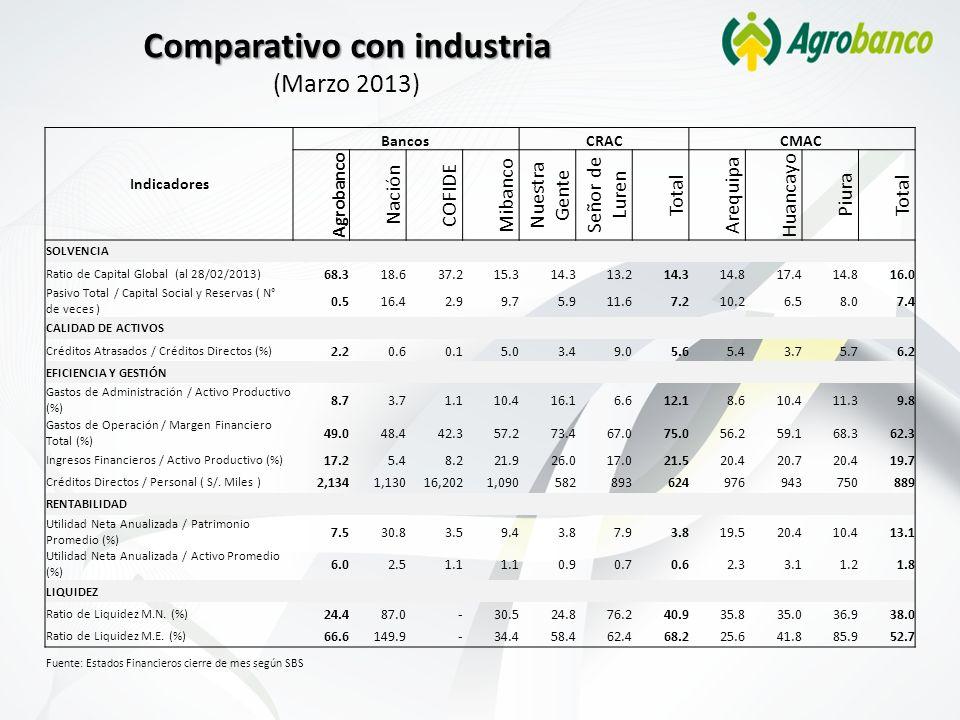 Comparativo con industria (Marzo 2013)