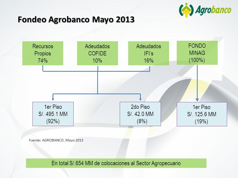 En total S/.654 MM de colocaciones al Sector Agropecuario