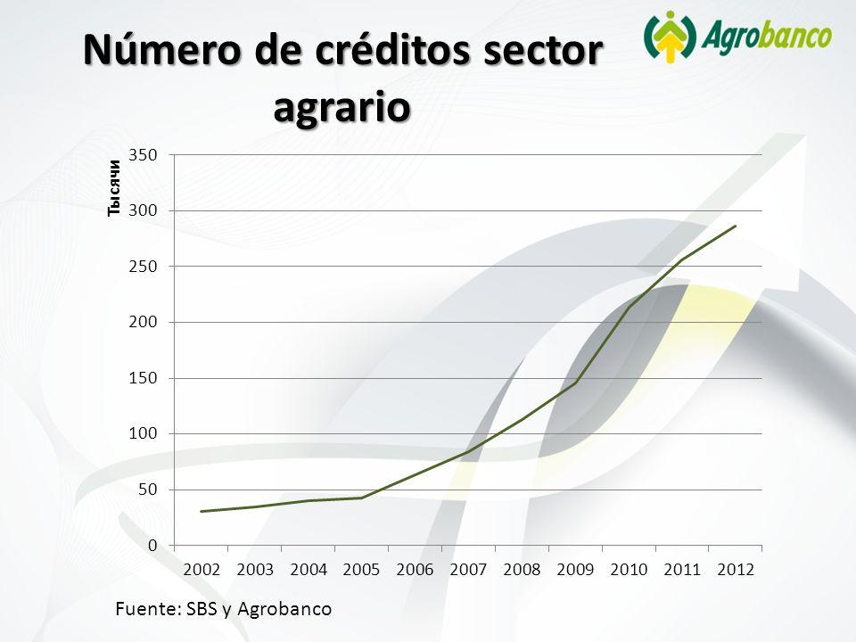 Número de créditos sector agrario