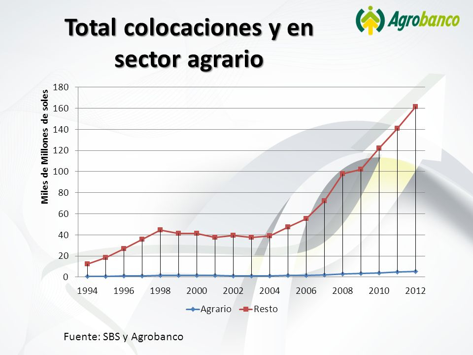 Total colocaciones y en sector agrario