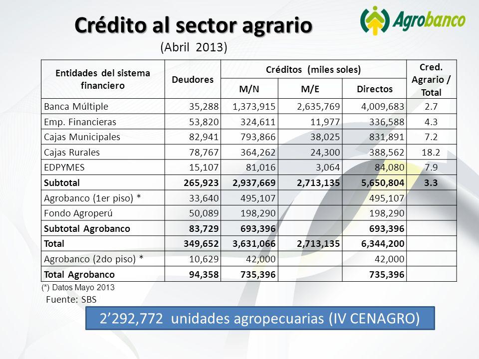 Crédito al sector agrario (Abril 2013)