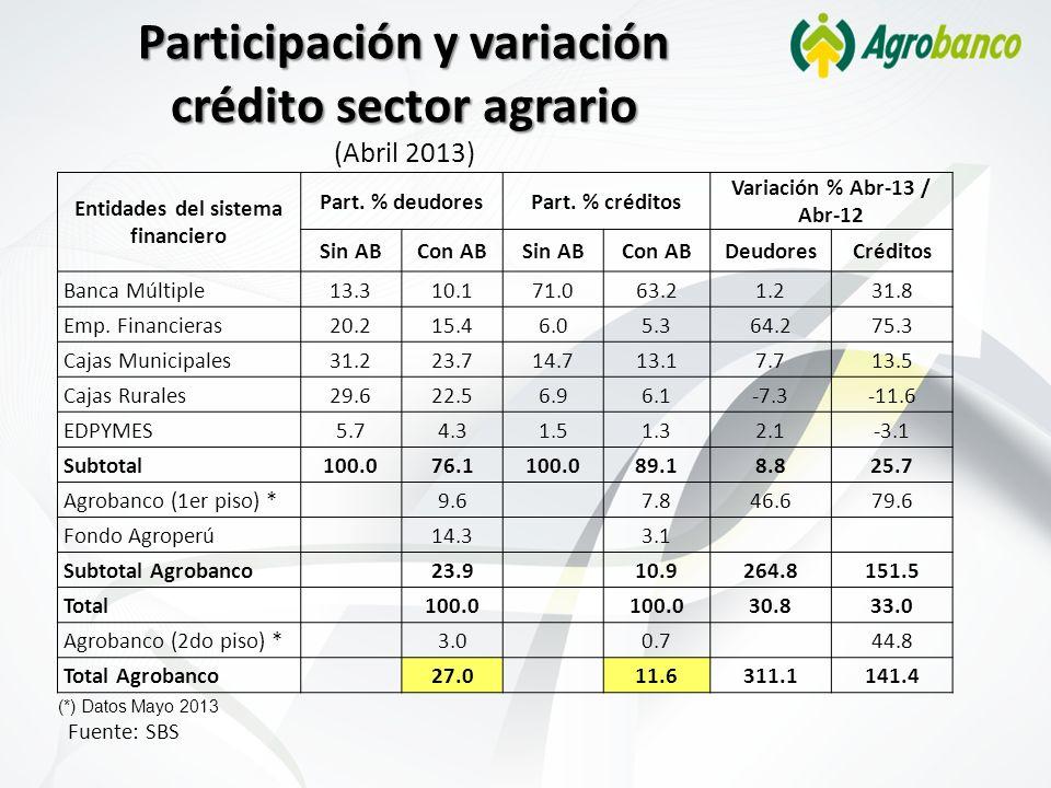 Participación y variación crédito sector agrario (Abril 2013)