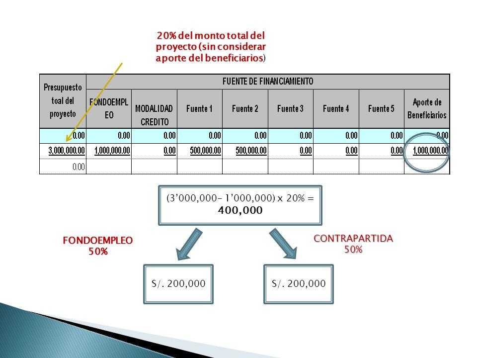 20% del monto total del proyecto (sin considerar aporte del beneficiarios)