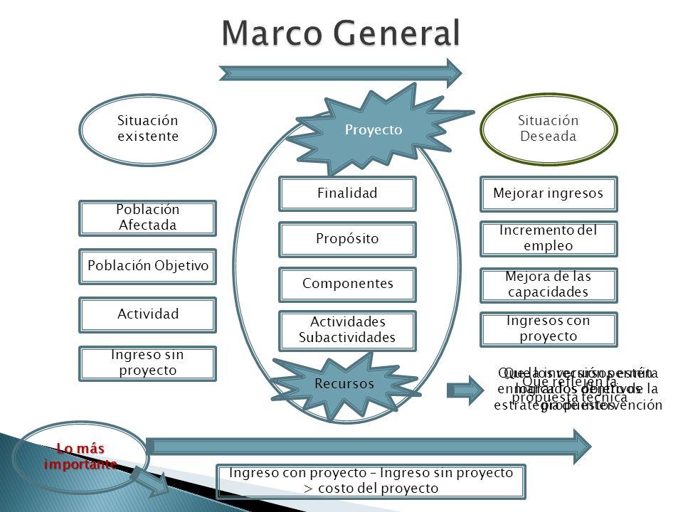 Marco General Proyecto Situación existente Situación Deseada Finalidad