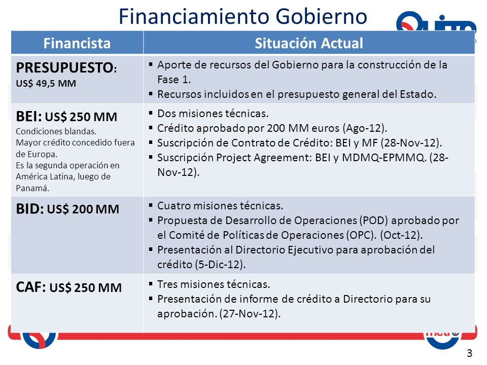 Financiamiento Gobierno
