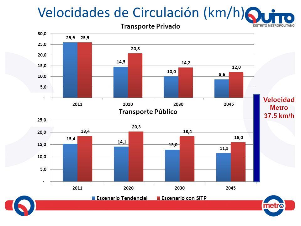 Velocidades de Circulación (km/h)