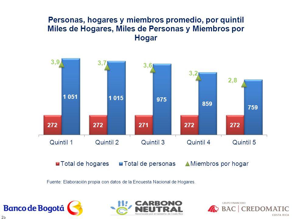 Fuente: Elaboración propia con datos de la Encuesta Nacional de Hogares.