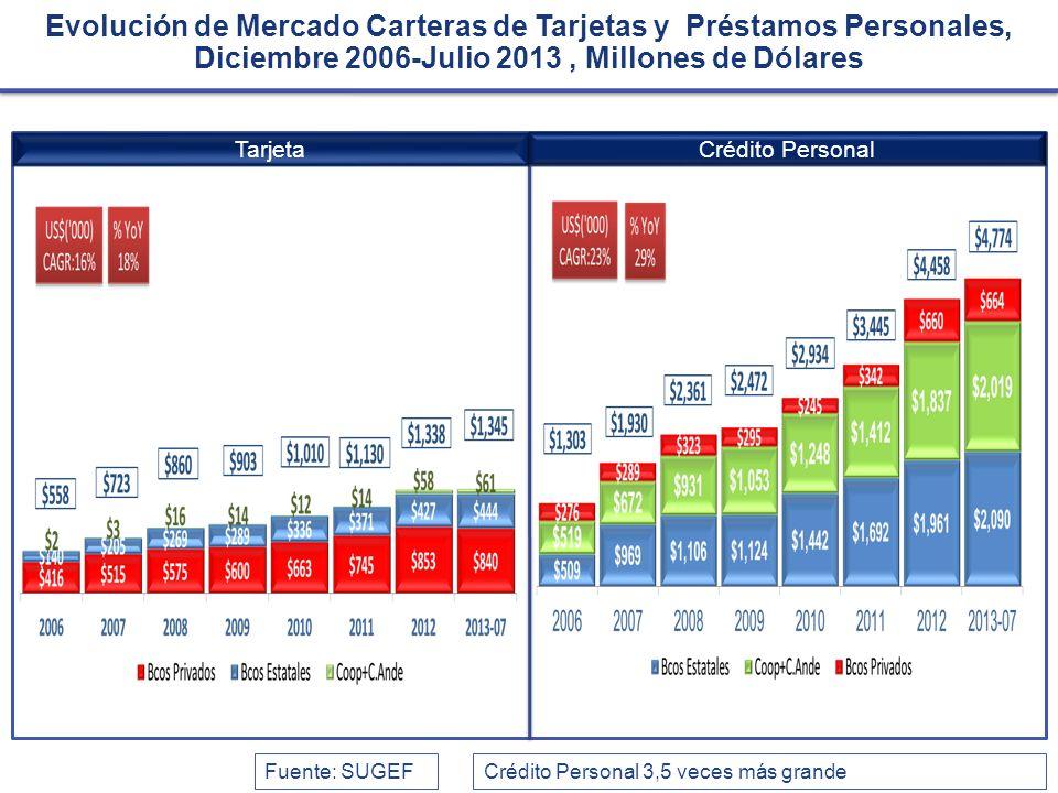 Evolución de Mercado Carteras de Tarjetas y Préstamos Personales, Diciembre 2006-Julio 2013 , Millones de Dólares
