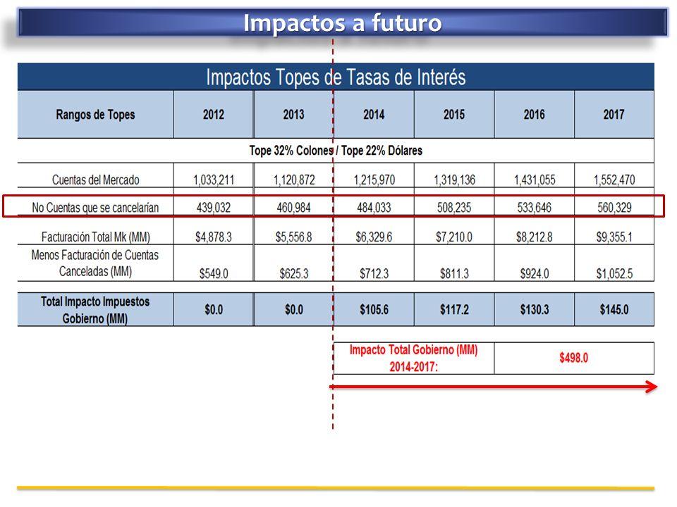 Impactos a futuro