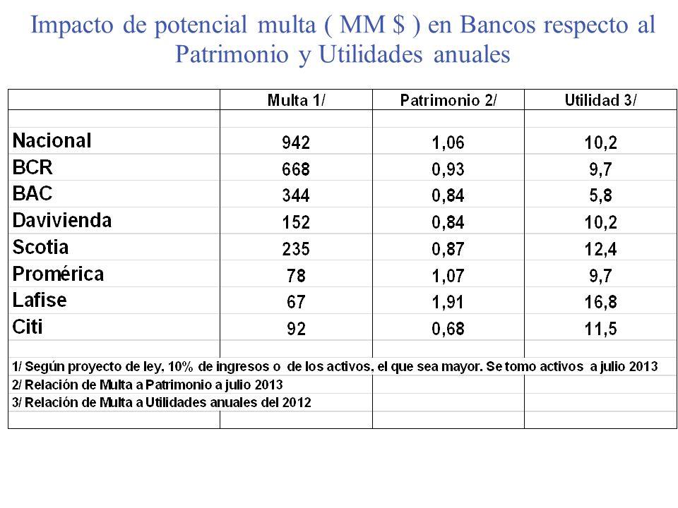 Impacto de potencial multa ( MM $ ) en Bancos respecto al Patrimonio y Utilidades anuales