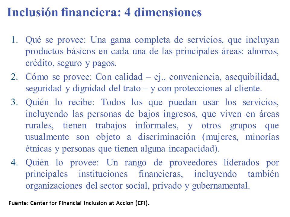 Inclusión financiera: 4 dimensiones
