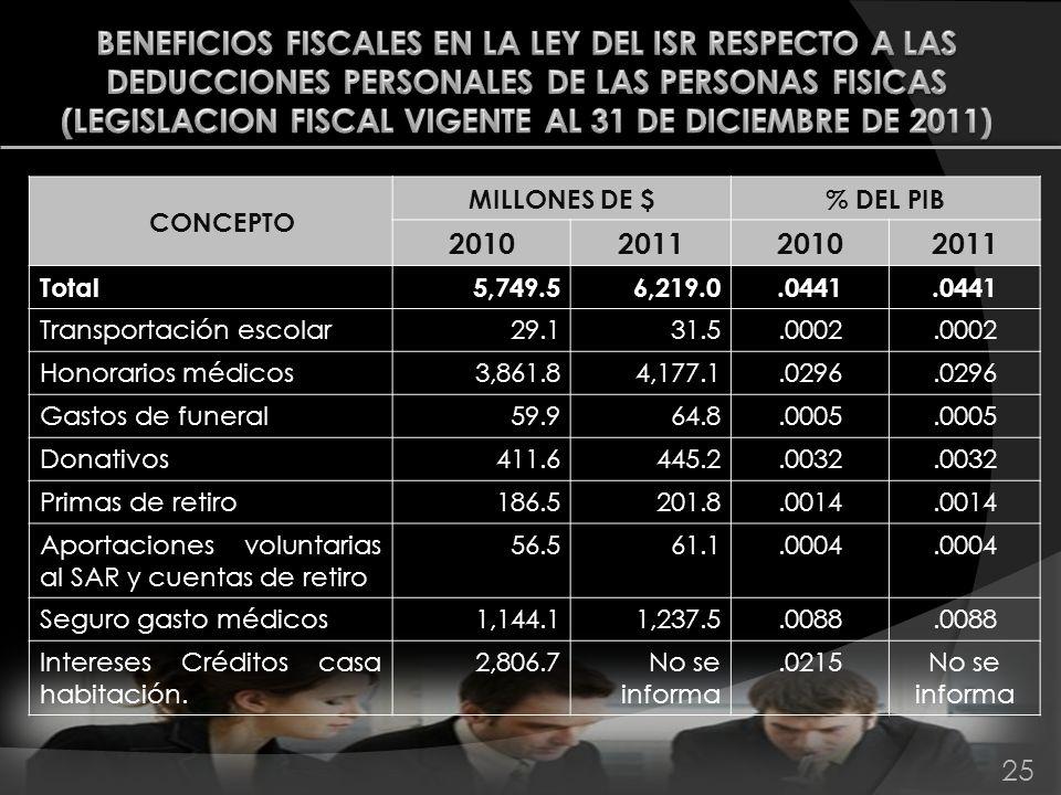 BENEFICIOS FISCALES EN LA LEY DEL ISR RESPECTO A LAS DEDUCCIONES PERSONALES DE LAS PERSONAS FISICAS (LEGISLACION FISCAL VIGENTE AL 31 DE DICIEMBRE DE 2011)