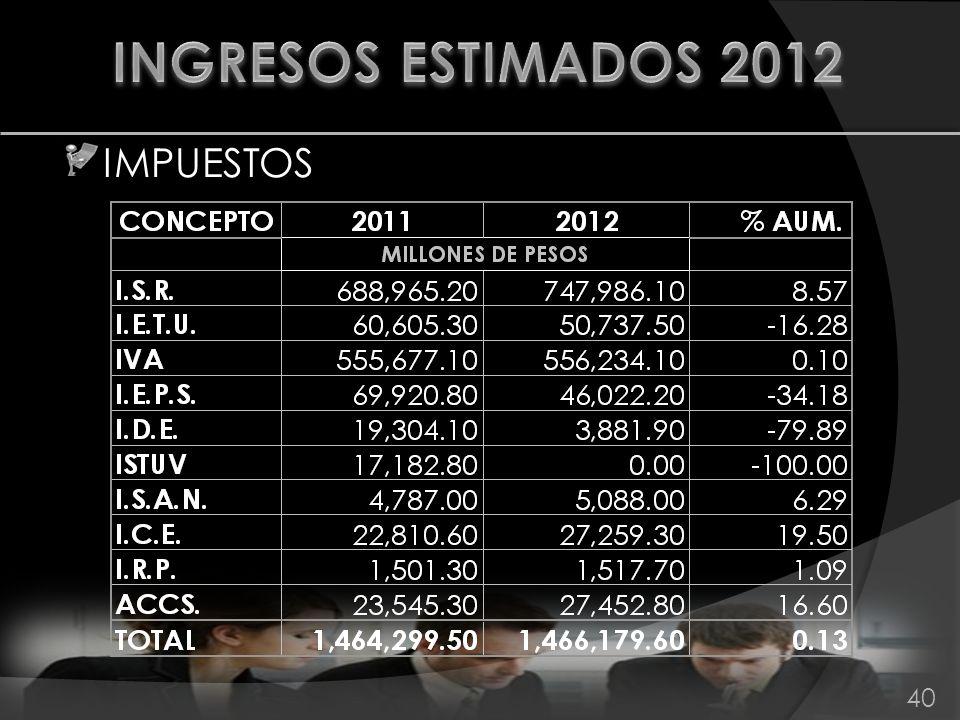 INGRESOS ESTIMADOS 2012 IMPUESTOS 40