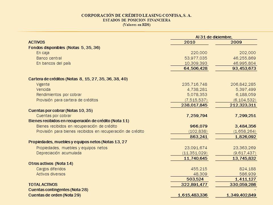 CORPORACIÓN DE CRÉDITO LEASING CONFISA, S. A. Al 31 de diciembre,