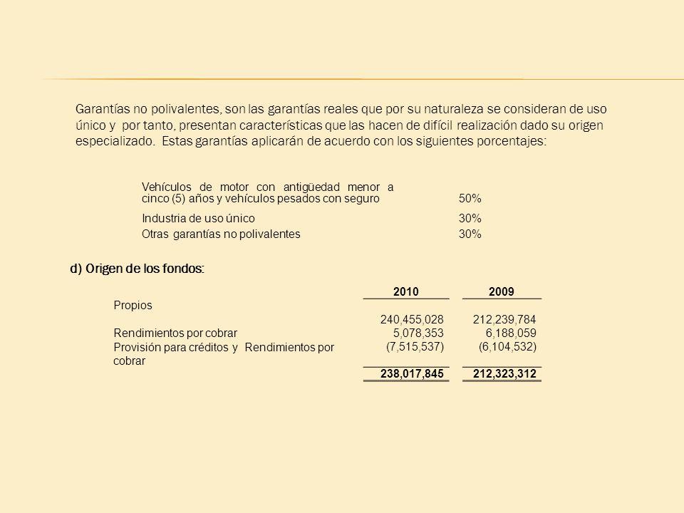d) Origen de los fondos: