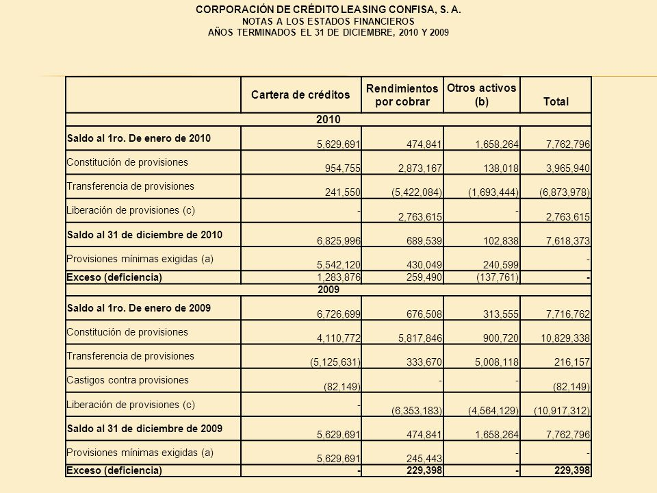 Cartera de créditos Rendimientos por cobrar (b) Total 2010