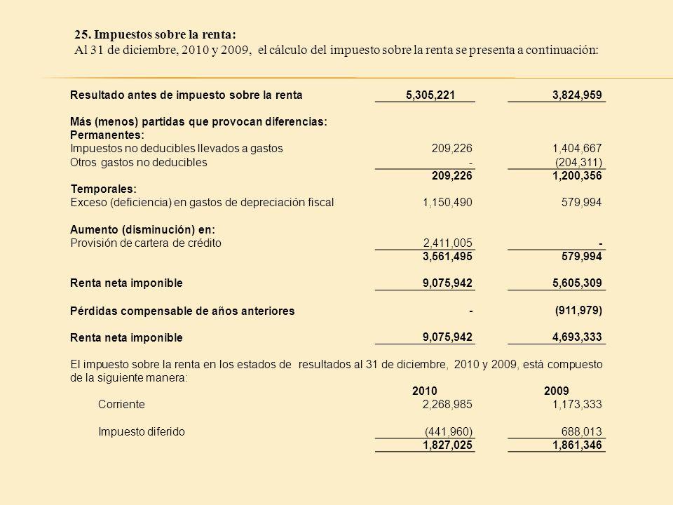 25. Impuestos sobre la renta: