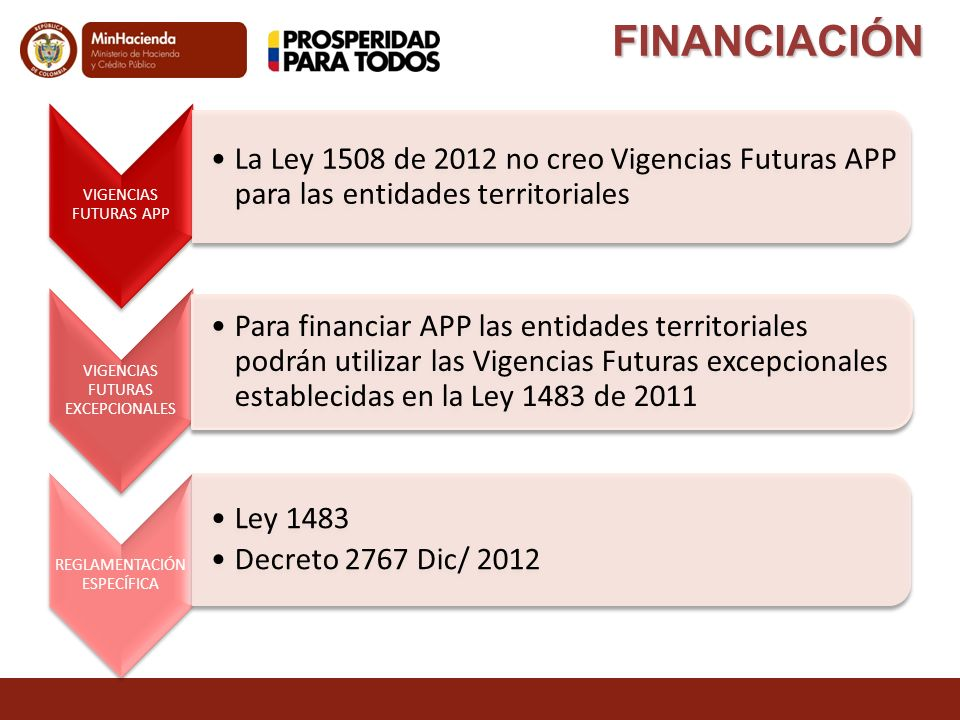 FINANCIACIÓN VIGENCIAS FUTURAS APP