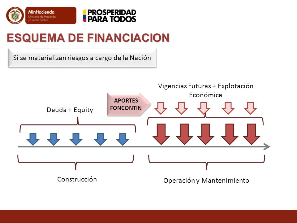 ESQUEMA DE FINANCIACION