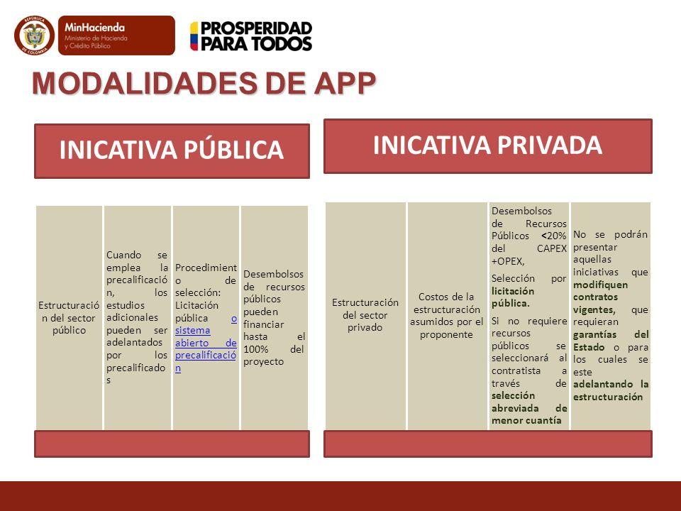 MODALIDADES DE APP INICATIVA PÚBLICA INICATIVA PRIVADA