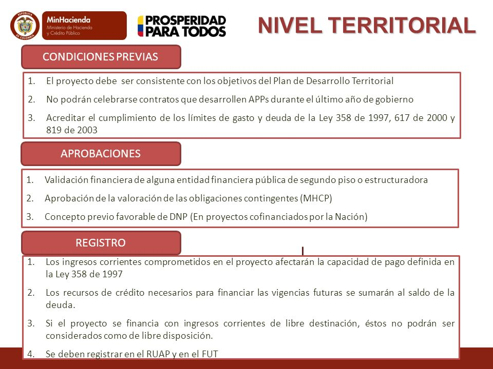 NIVEL TERRITORIAL CONDICIONES PREVIAS APROBACIONES REGISTRO