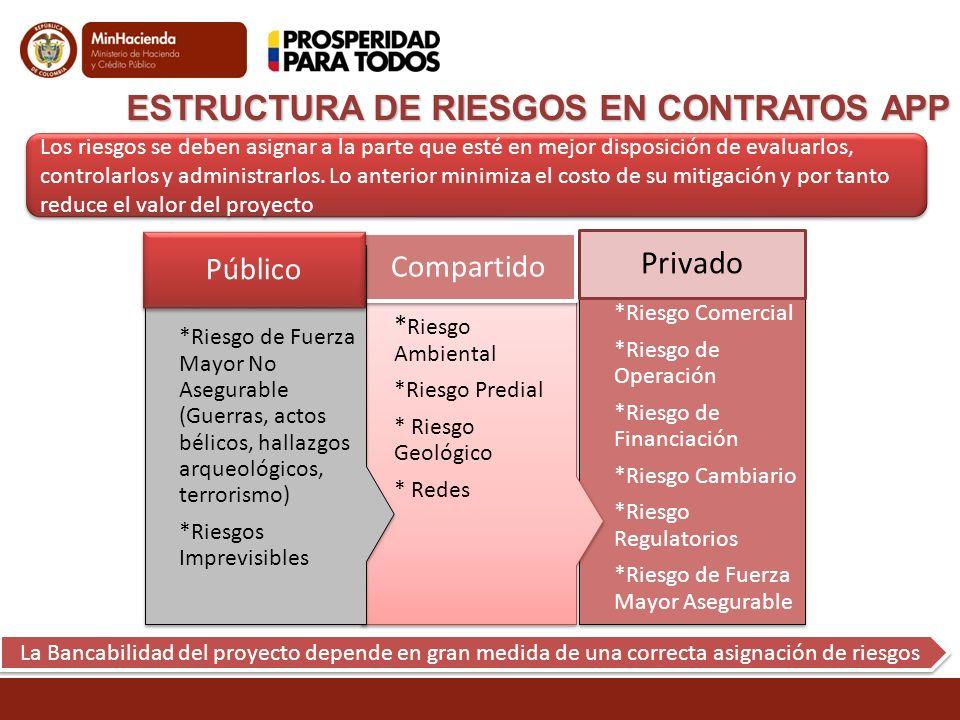 ESTRUCTURA DE RIESGOS EN CONTRATOS APP
