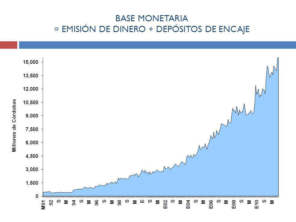 BASE MONETARIA = EMISIÓN DE DINERO + DEPÓSITOS DE ENCAJE