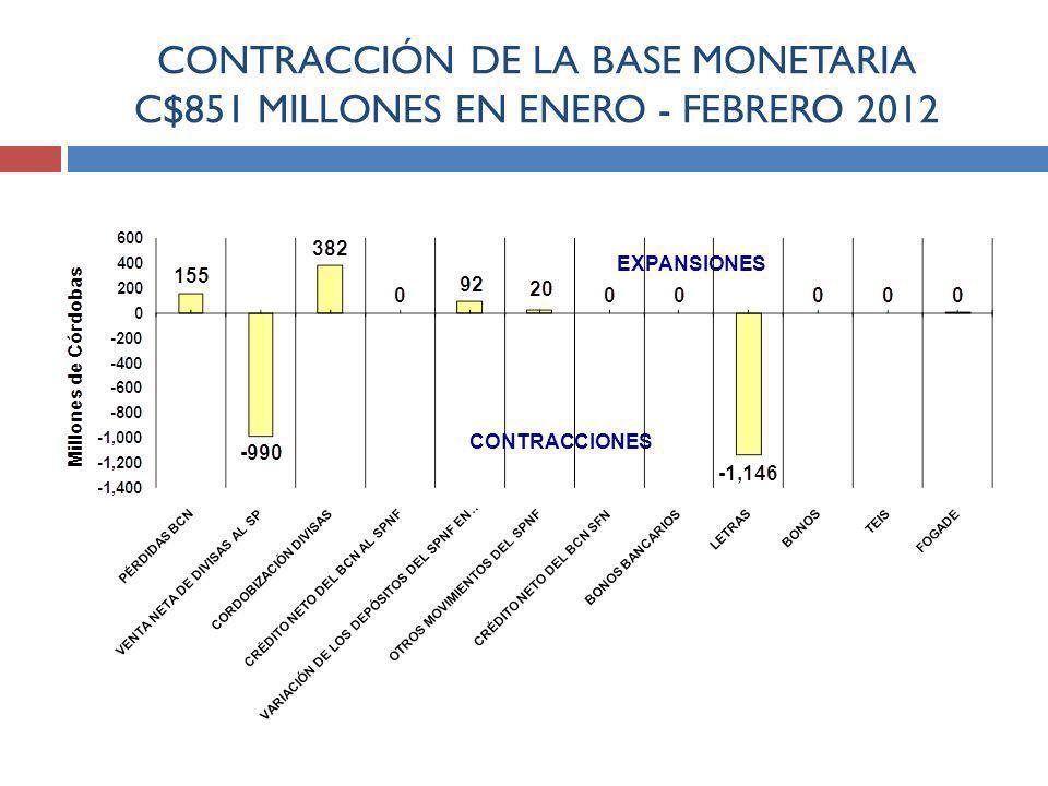CONTRACCIÓN DE LA BASE MONETARIA C$851 MILLONES EN ENERO - FEBRERO 2012