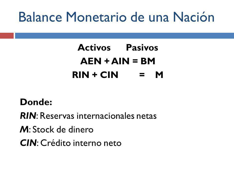 Balance Monetario de una Nación