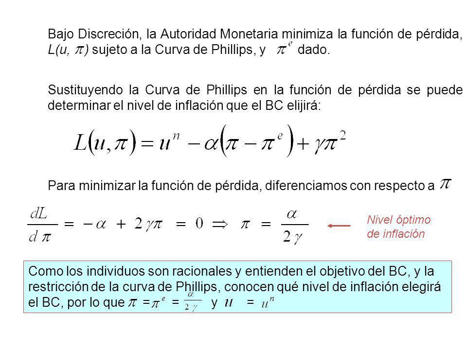 Para minimizar la función de pérdida, diferenciamos con respecto a